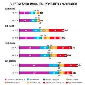 Media Consumption Behavior Between Generations from the Nielsen Audience Report