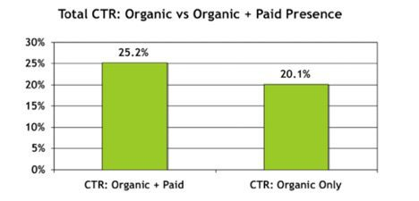 PPC-hero-ctr-organic-and-paid-presence