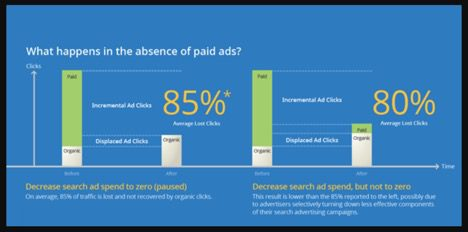 google-paid-ads-graph