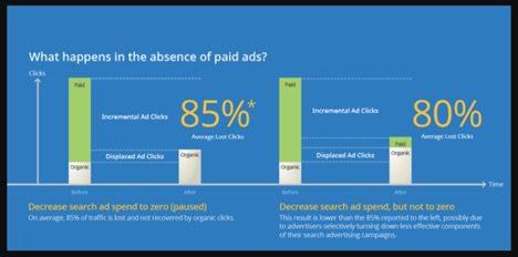 google-paid-ads-graph