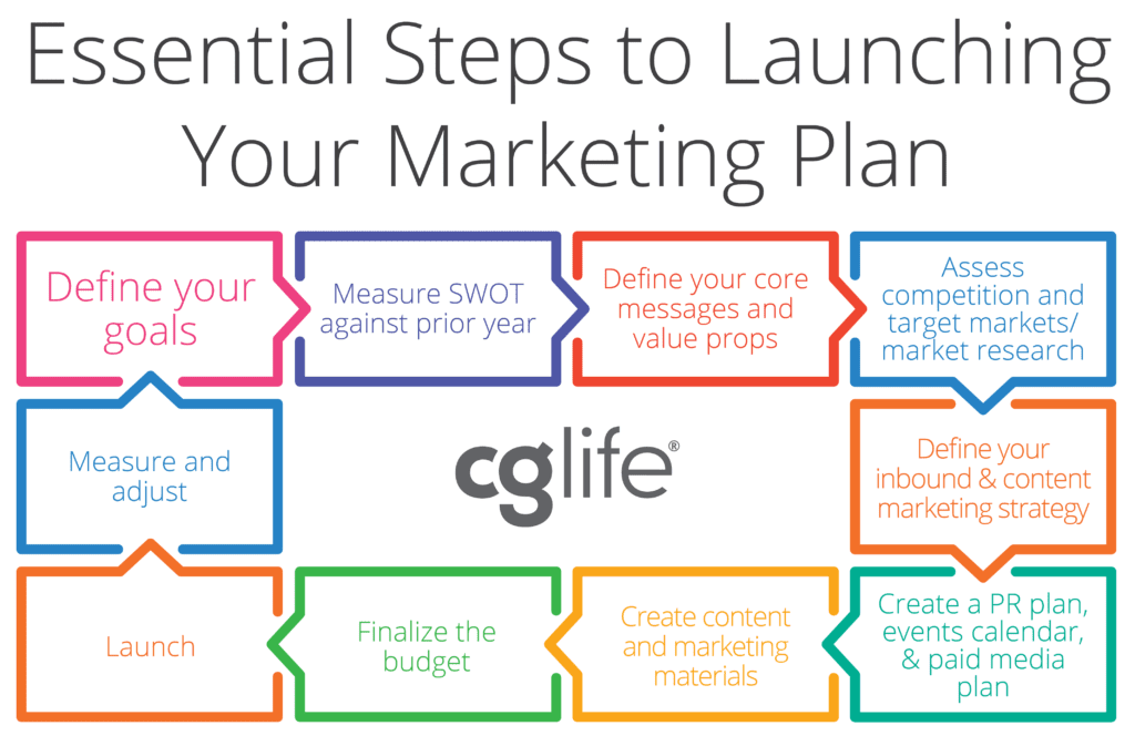 essential steps to launching your 2019 marketing plan cg life