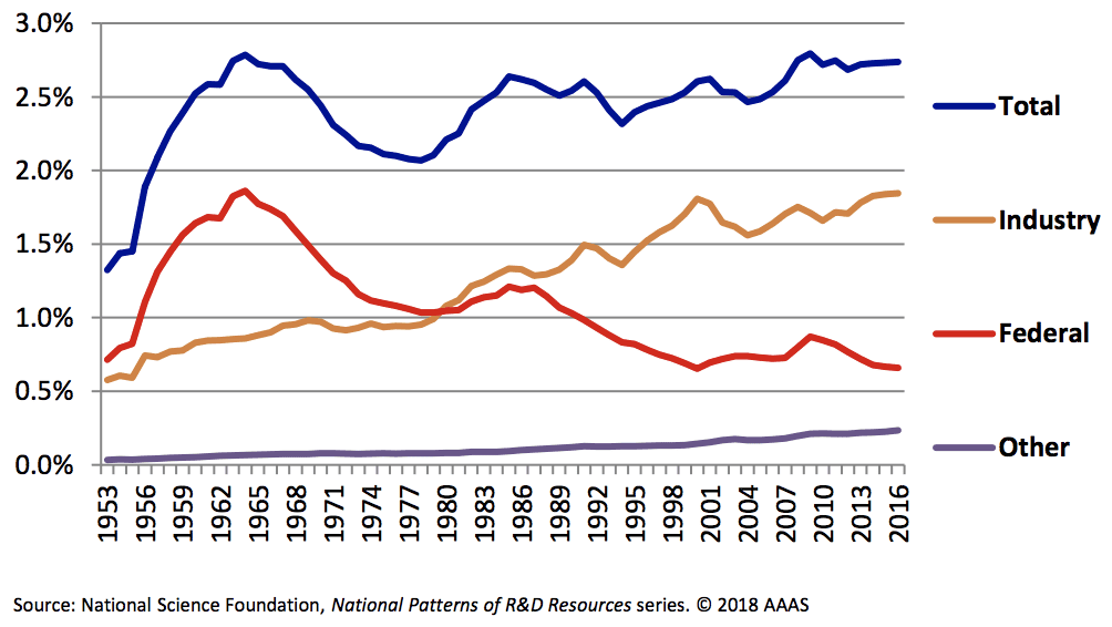 R&D as a Share of GDP by Funder. Graph credit to the American Association for the Advancement of Science (AAAS).