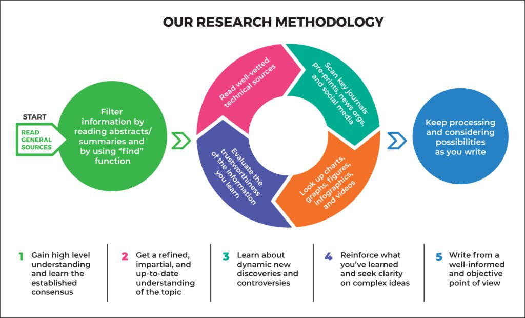 CG Life's scientific research and information assessment methodology infographic