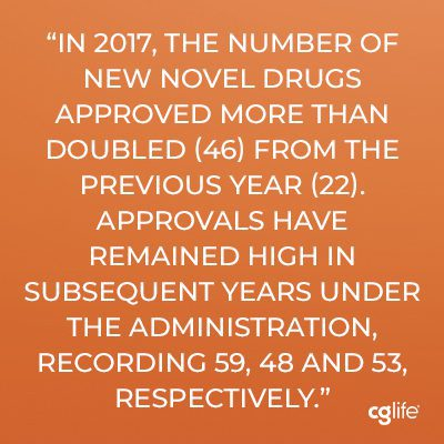 In 2017, the number of new novel drugs approved more than doubled (46) from the previous year (22). Approvals have remained high in subsequent years under the administration, recording 59, 48 and 53, respectively.